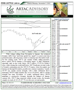 Feeder Cattle Futures Market Technical Analysis Artac