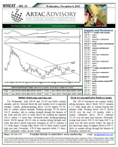 Wheat Technical Analysis
