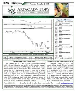 Lean Hog Technical Analysis