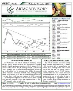 Wheat Technical Analysis